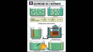 Таблицы Электрический ток в различных средах (8шт) - видео презентация.