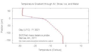 Temperature Gradient through Air, Snow, Ice, and Water