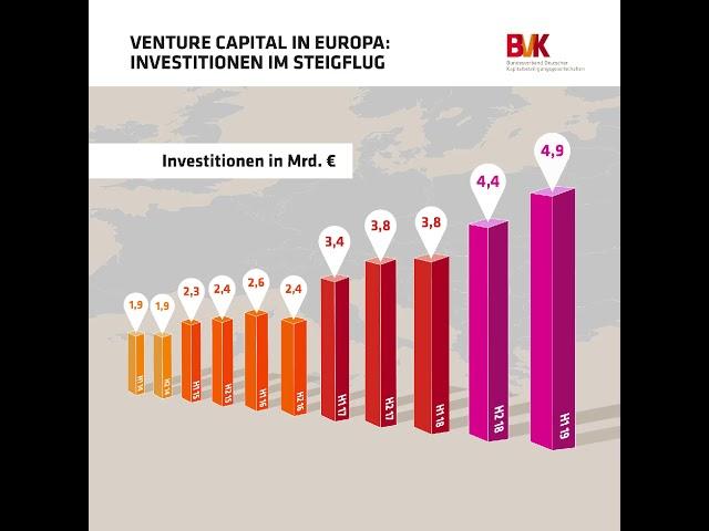 Venture Capital in Europa: Investitionen im Steigflug
