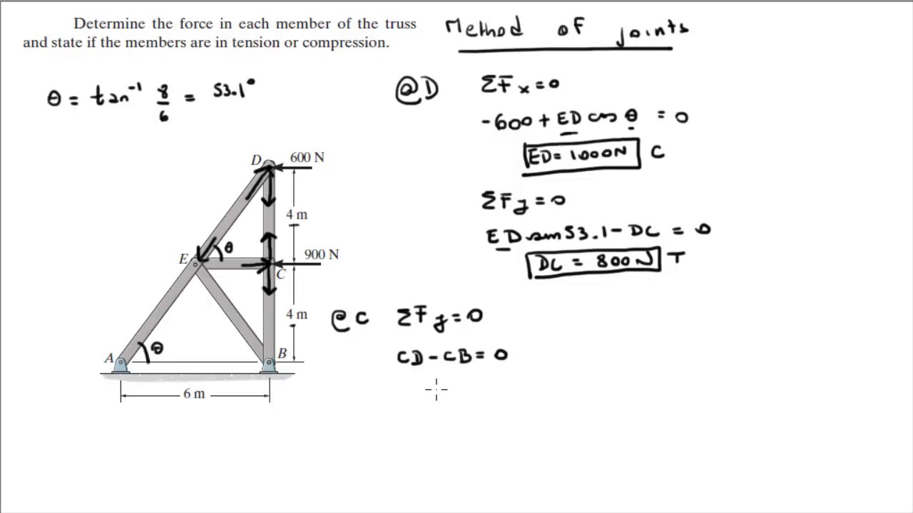 Determine The Force In Each Member Of The Truss Youtube