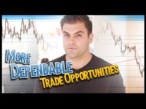 Find More Dependable Trading Opportunities (Example from Gold Chart This Week)