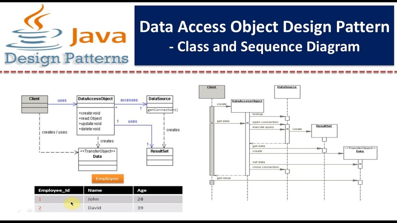 data access object design pattern - class and sequence diagram