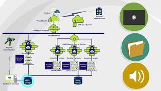 The Wingu Platform: Cloud Storage