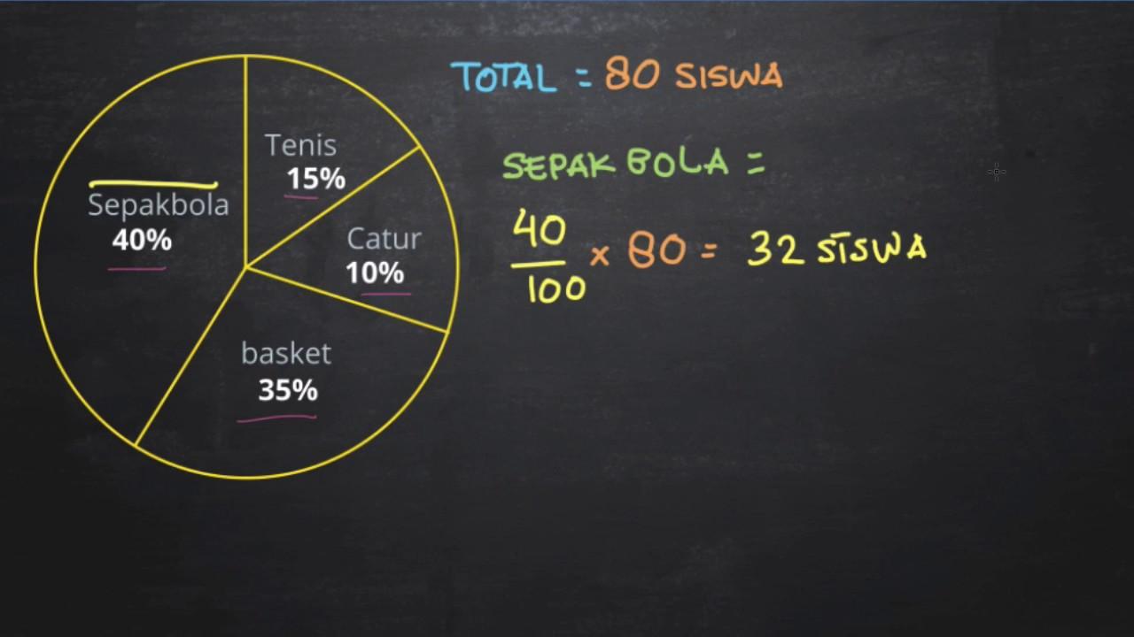Belajar menghitung data dengan menggunakan diagram lingkaran youtube belajar menghitung data dengan menggunakan diagram lingkaran ccuart Image collections