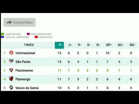 Tabela Do Brasileirao 2020 Serie A Rodada 7 Atualizado Hoje Youtube