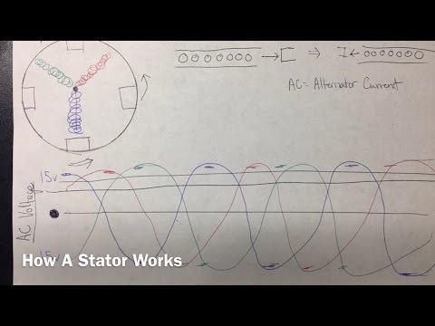 how a stator alternator and generator work youtube. Black Bedroom Furniture Sets. Home Design Ideas
