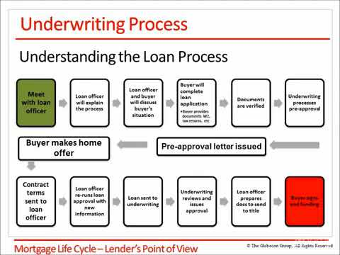 The U.S. Residential Mortgage Business : Mortgage Life Cycle – Lender's Point of View