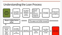 The U.S. Residential Mortgage Business : Mortgage Life Cycle - Lender