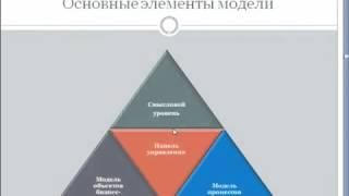 Урок 2 Модель   ее свойства и составные части