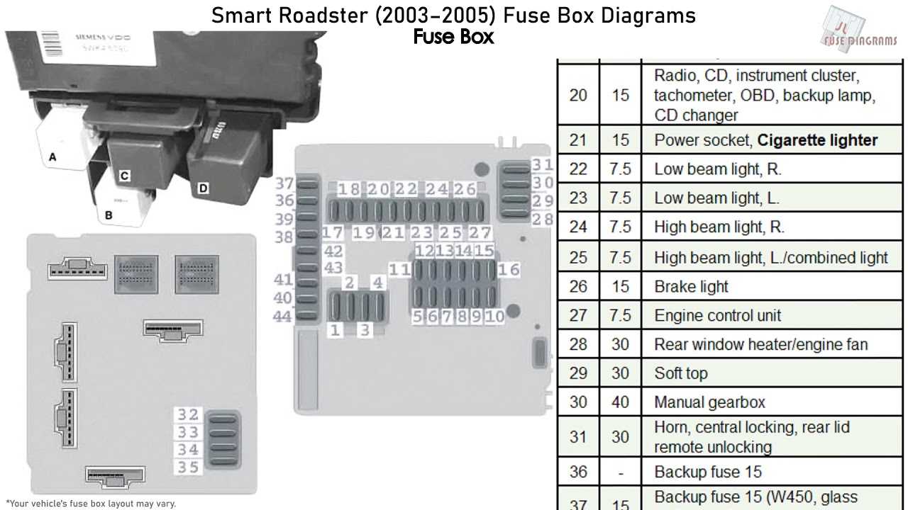 smart roadster (2003-2005) fuse box diagrams - youtube  youtube