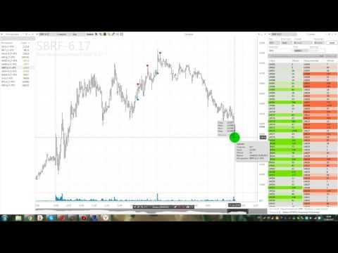 Курс и цены нефти Brent онлайн, график и динамика в