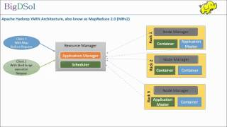 Understanding Hadoop YARN  a video from BigDSol