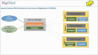 Understanding Hadoop YARN  a video from BigDSol