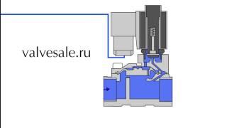 Принцип действия нормально закрытого электромагнитного клапана пилотного действия(Принцип действия нормально закрытого электромагнитного клапана пилотного действия., 2016-02-09T11:54:06.000Z)