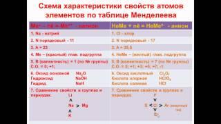 № 20. Неорганическая химия. Тема 3. Периодический закон. Часть 7. Схема свойств атомов элементов