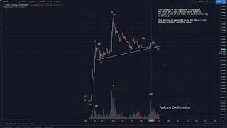 Haejin.com: Precarious Pattern for Bitcoin Cash (BCH)!!!