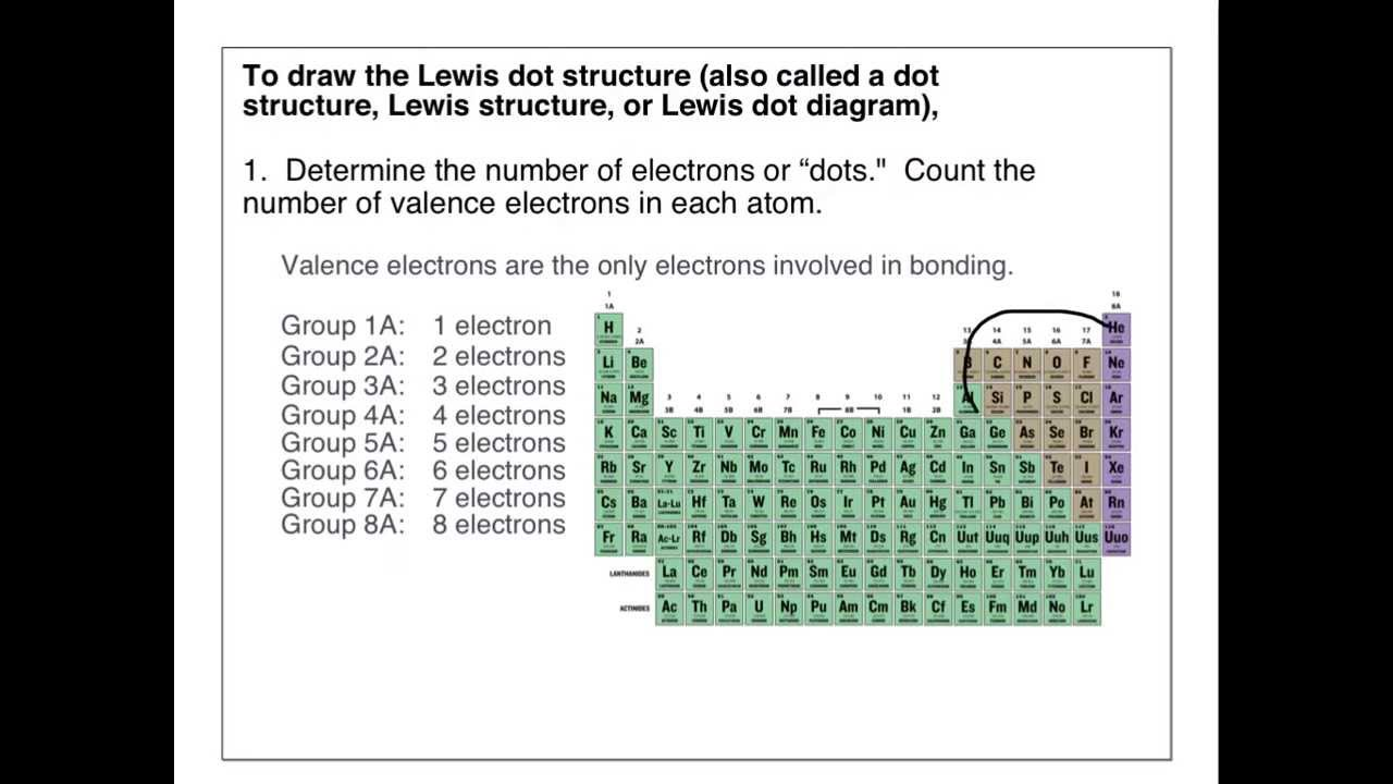 The Basics Of Lewis Dot Structures
