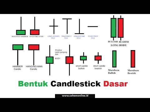 Cara Baca CANDLESTICK Secara Mudah