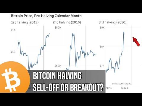 Bitcoin Halving Limbo | Markets Anticipate A Major Move