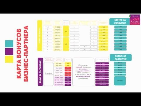 Запуск новой модели дохода бизнес партнера AVON 2019-2020