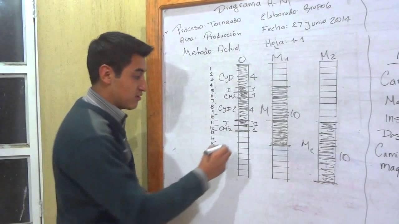 DIAGRAMA HOMBRE-MAQUINA (GRUPO #6) FIUSAC - YouTube