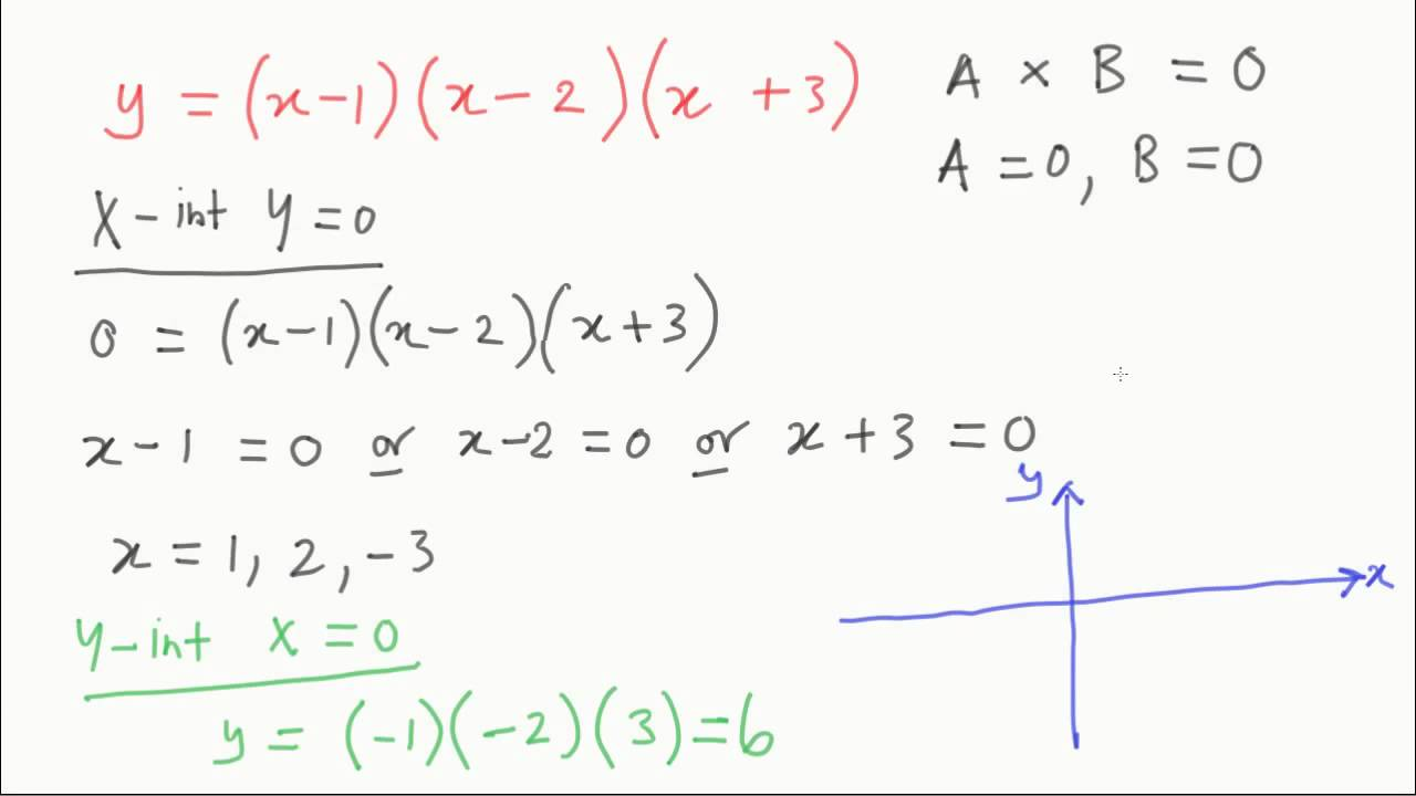How to sketch cubic functions vce maths methods youtube how to sketch cubic functions vce maths methods falaconquin