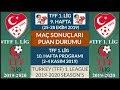 TFF 1. LİG 9. HAFTA MAÇ SONUÇLARI - PUAN DURUMU - 10. HAFTA MAÇ PROGRAMI 19/20 TFF 1. League:Week 9