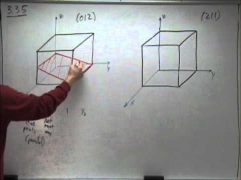 Planes in a Cubic Unit Cell