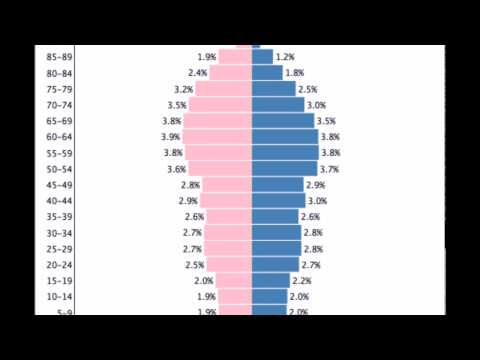 Greece Population Pyramid Animation