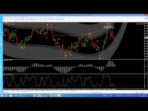 The Binary Option Strategy of 3's -