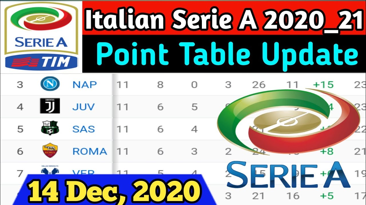 Serie A 2020 21 Point Table Update 14 Dec 2020 Italian Serie A 2020 21 Point Table Standing 2020 Youtube