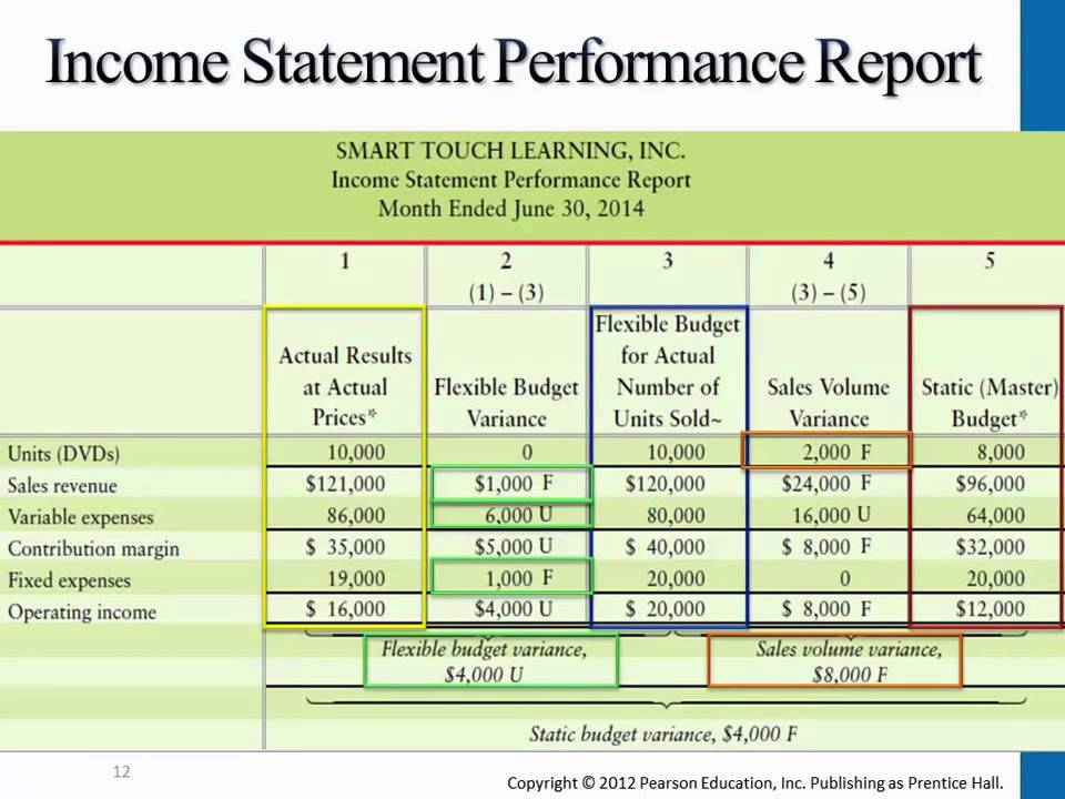 Income statement performance report managerial for Flexible budget performance report template