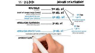 Pochop výkaz zisku a ztrát za 9 minut, lekce zdarma z kurzu