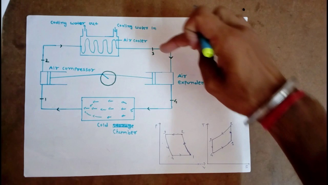 Air Refrigeration System Youtube Refrigerator Cooling Schematic