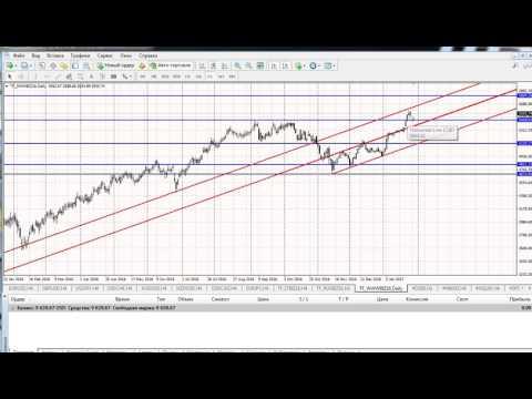 Анализ индексов (Dow (DJIA), Nikkei 225, NASDAQ, S&P 500, DAX30, FTSE 100)