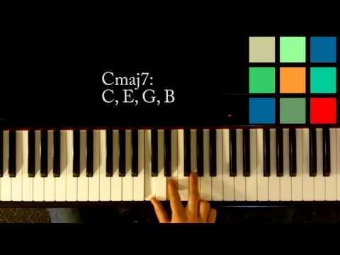 Cmaj7 Piano Chord Chordsscales
