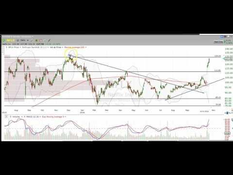 Stock Chart Technical Analysis $AAPL $NFLX $GOOGL $GOOG $TWTR $FB $AMZN $PCLN
