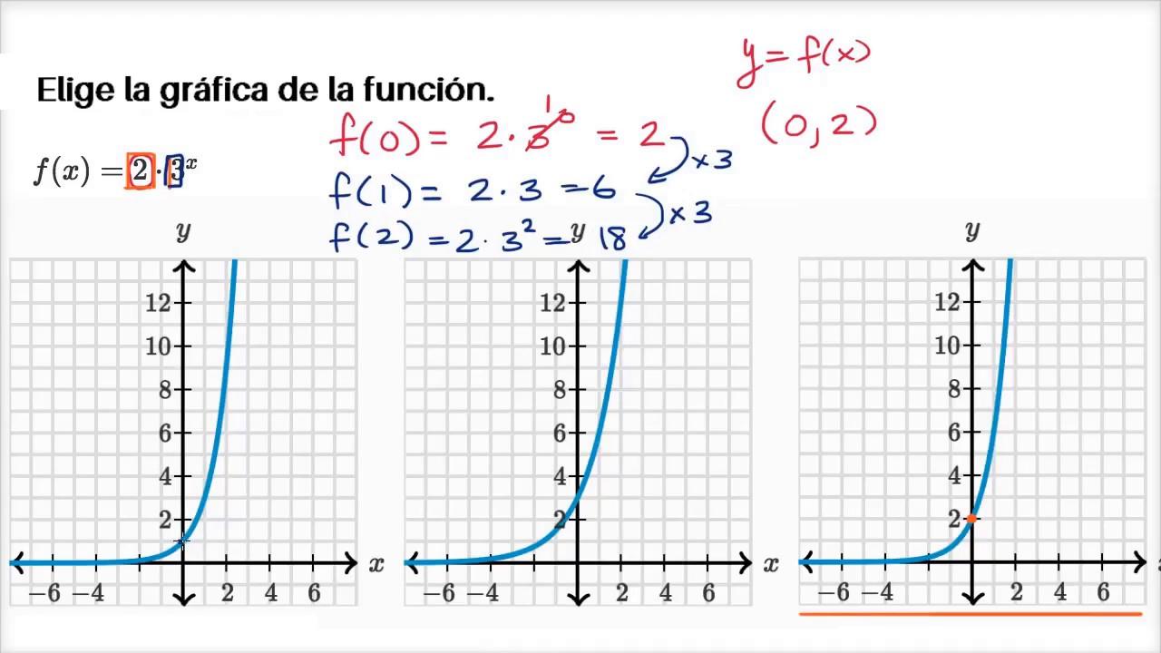 Identificar la gráfica de una función exponencial   Khan Academy en ...