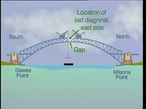 The Construction Of Sydney Harbour Bridge (quoted By William Branham)