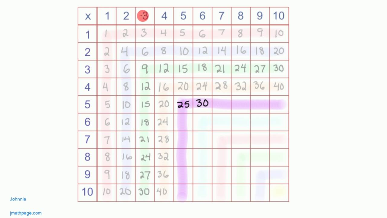 Multiplication tables times tables practice using patterns youtube multiplication tables times tables practice using patterns gamestrikefo Image collections