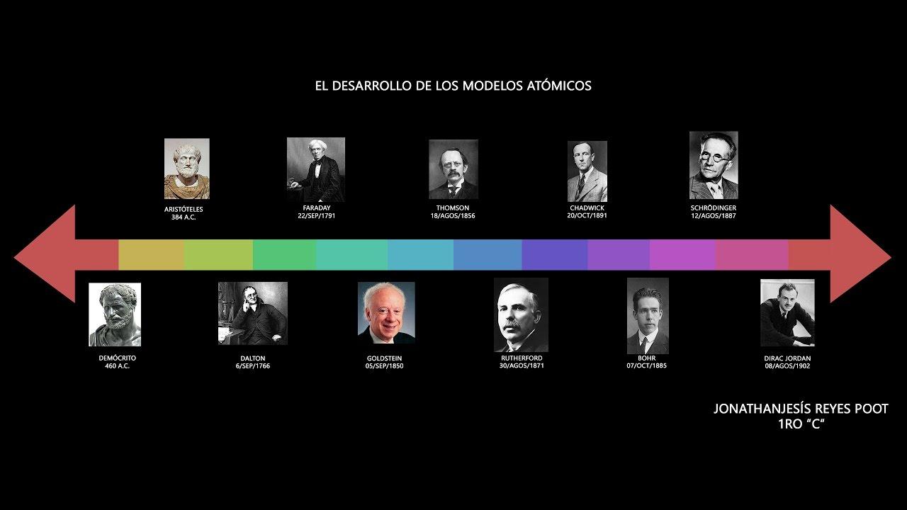 Línea Del Tiempo El Desarrollo De Los Modelos Atómicos Youtube