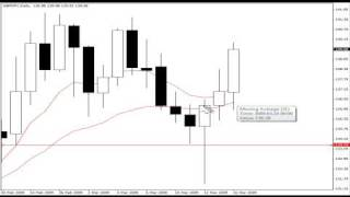 Price Action Forex Pin Bar Reversal Setups