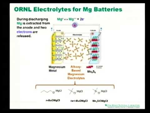 New Magnesium Battery Materials