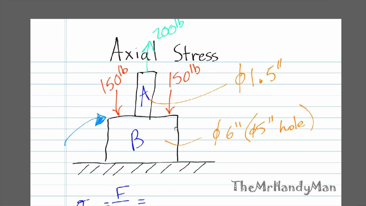 strength of materials axial stress example 2 strength of materials axial stress example 2