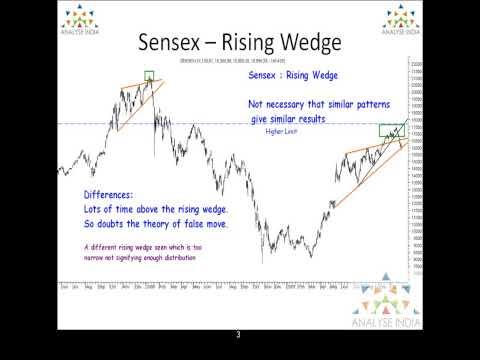 Sensex Analysis - Detailed Technical Analysis - 2nd November 2009 - Part 1