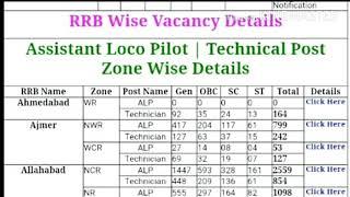 RRB Assistant Loco Pilot (ALP) & Technicians Zone Wise Vacancy Details Railway Recruitment Samrat Si