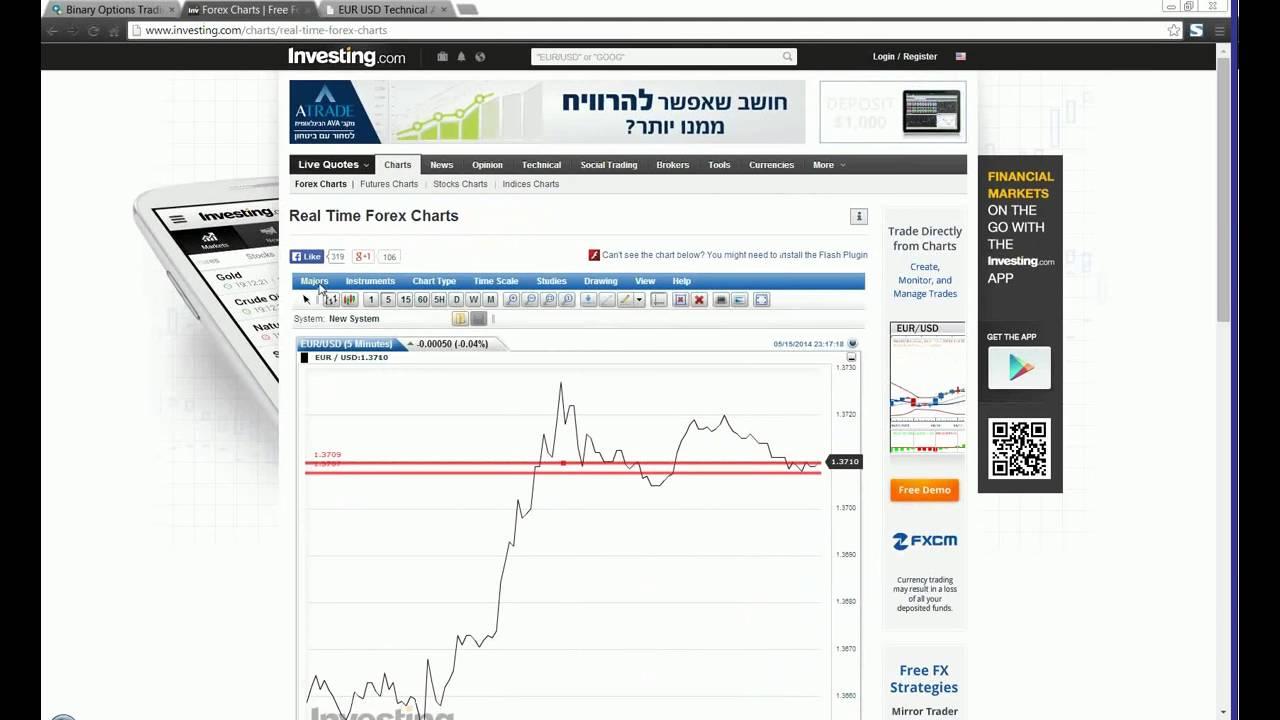 Stockpair Trading