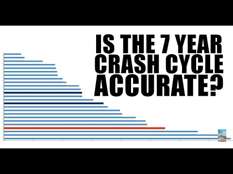 7 Year Crash Cycle Points to 2015 for Major Stock Market Collapse! September?