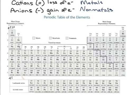 Periodic table and the charges images periodic table and sample practice exercise p 56 charges and the periodic table youtube practice exercise p 56 charges and urtaz Image collections