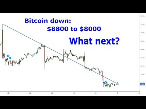 Bitcoin Price Analysis, 17 Oct 2019